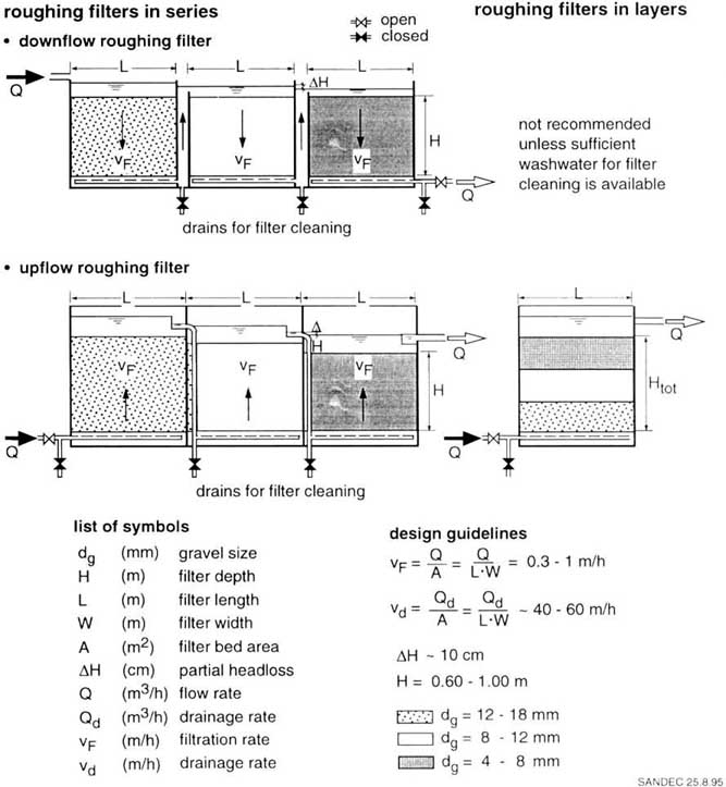 10 3 Vertical-flow roughing filters