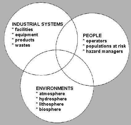 The Nature Of Industrial Disaster