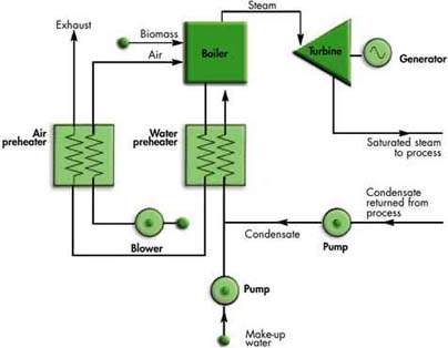 biomass energy plant diagram - photo #21