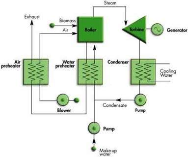 biomass energy plant diagram - photo #6