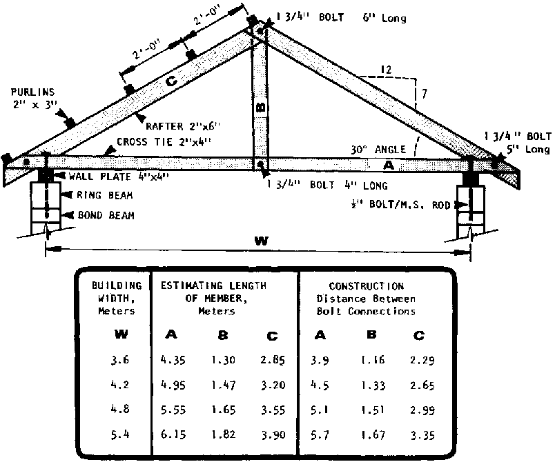 Self Help Construction Of 1 Story Buildings Detailed