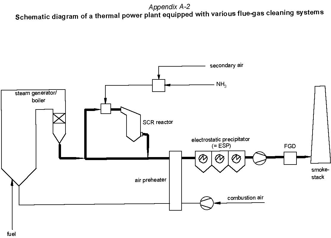 Appendix A-2 - Schematic diagram of a thermal power plant equipped with  various flue-gas cleaning systems