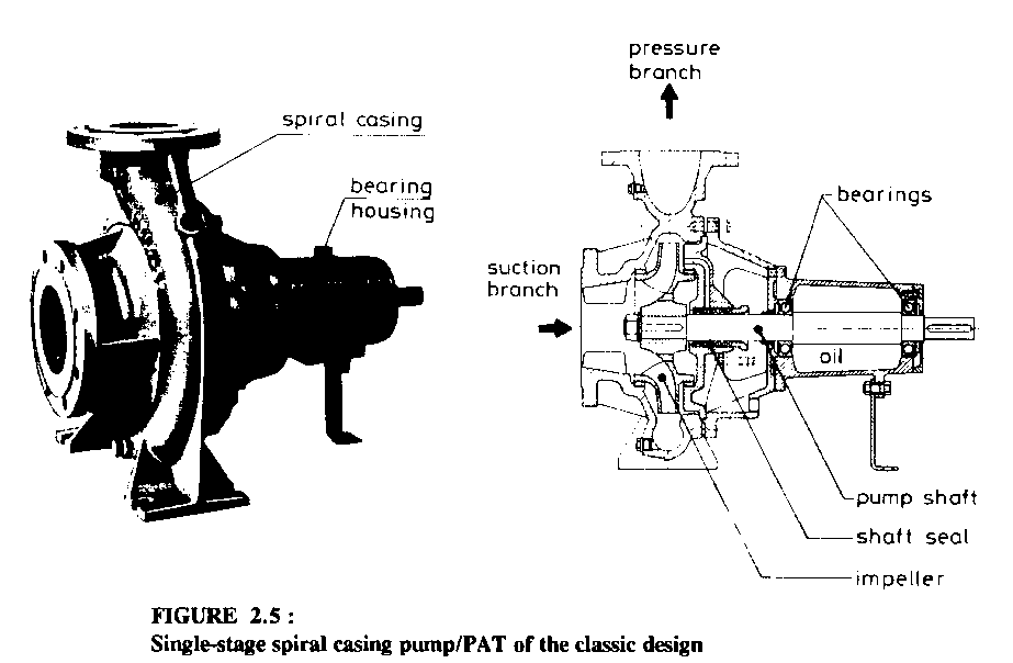 2 2 The difference between pumps and turbines