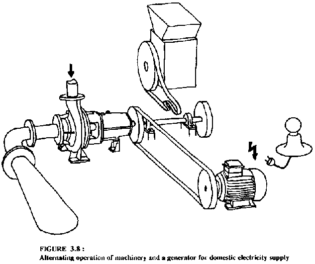 Manual On Pumps Used As Turbines