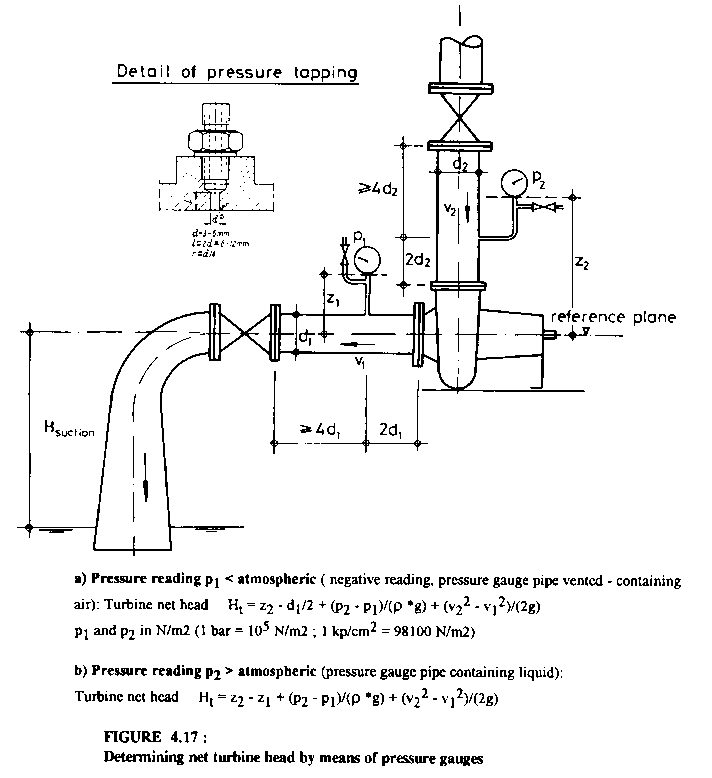 Manual on Pumps Used as Turbines: 7  WORKED EXAMPLE