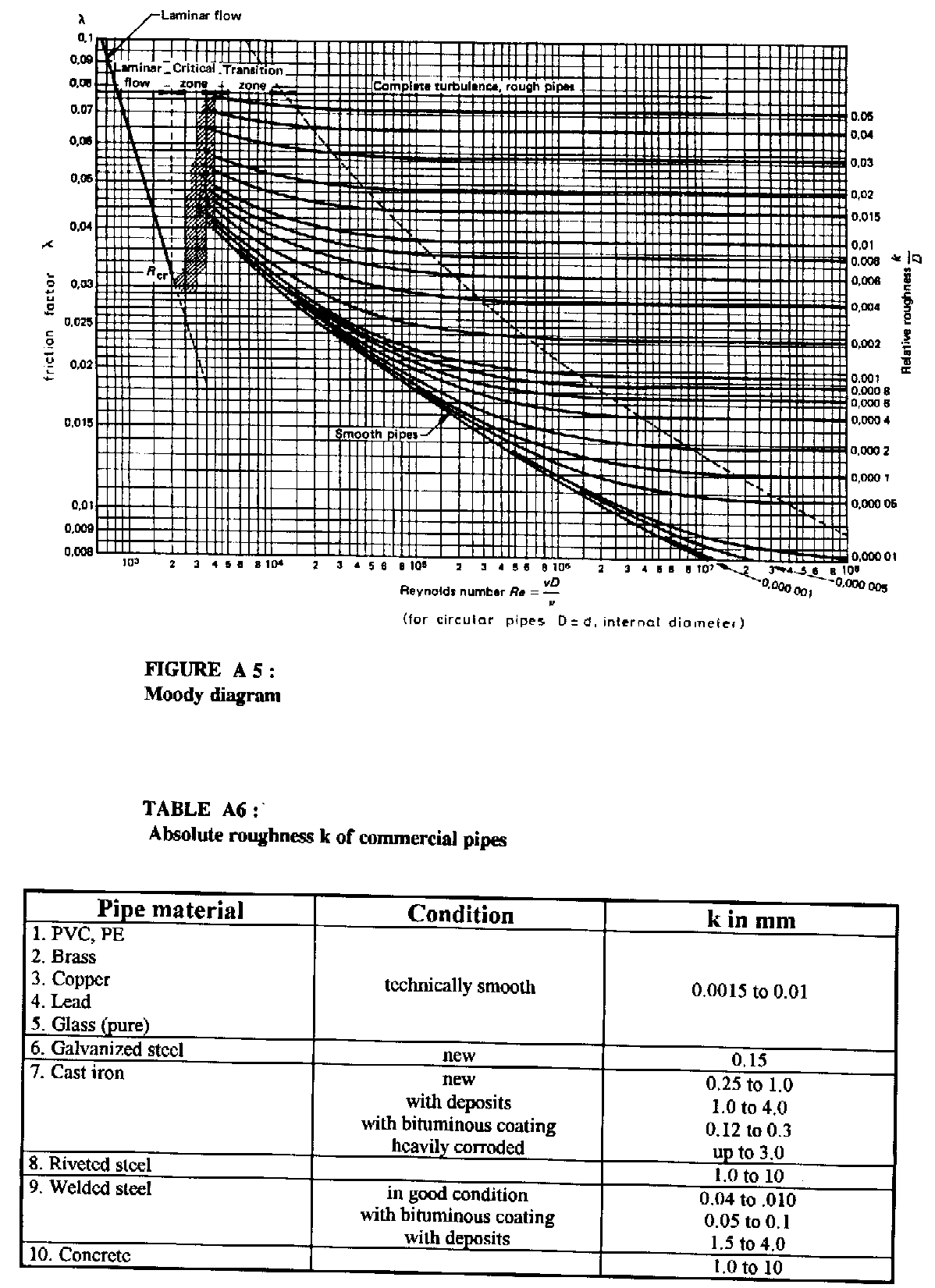 Manual on pumps used as turbines appendix d working diagrams figure a 5moody diagram ccuart