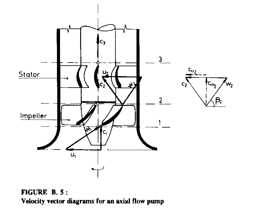1 introduction figure b 5velocity vector diagrams for an axial flow pump ccuart Image collections