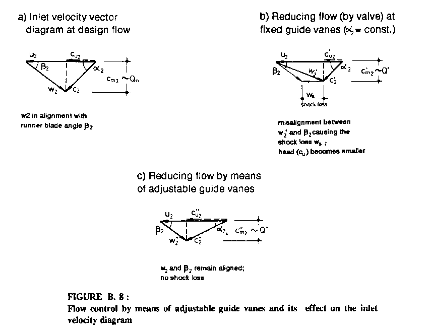figure b  8:flow control by means of adjustable guide vanes and its effect  on the inlet velocity diagram