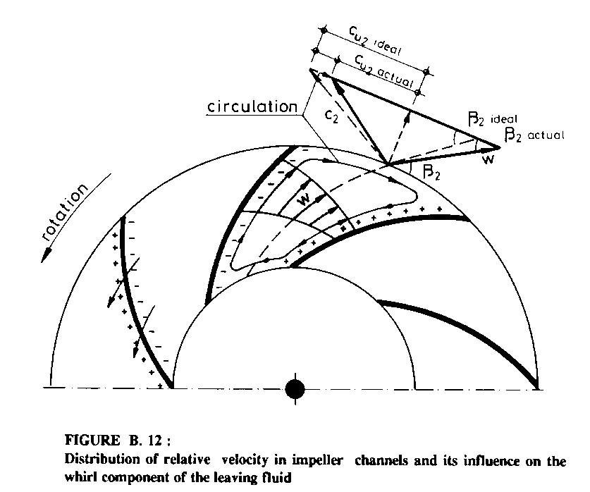 the circulation loss of a turbine is negligible since it occurs at the  inner periphery of the runner which has generally only a minor effect on  turbine