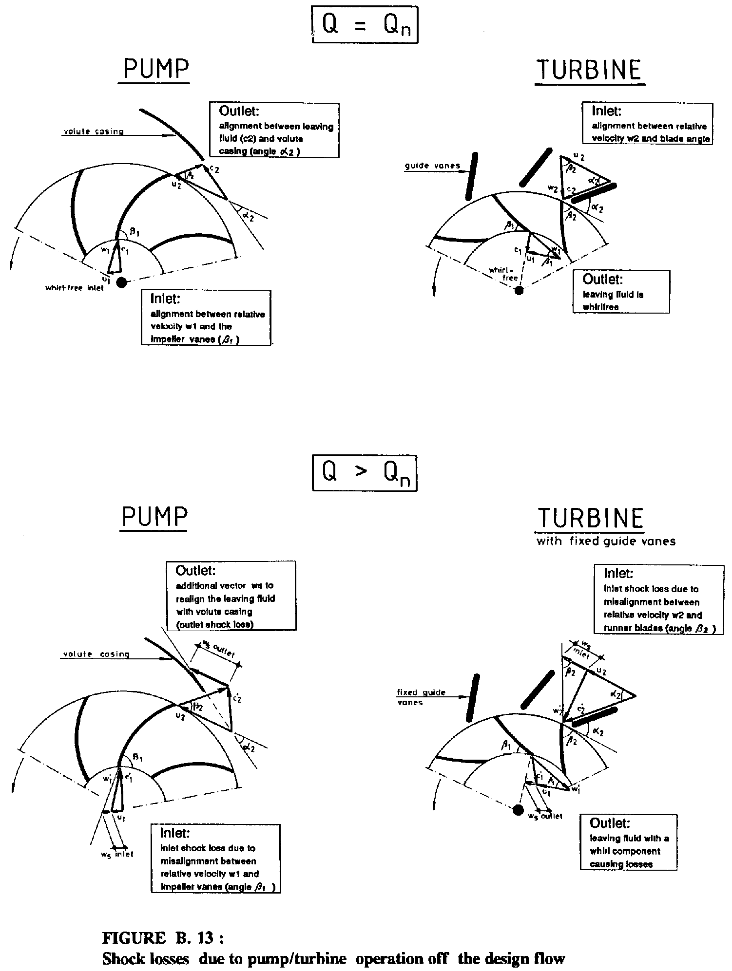 1 introduction figure 13 below shows the velocity vector diagrams for both a pump and a turbine ccuart Image collections