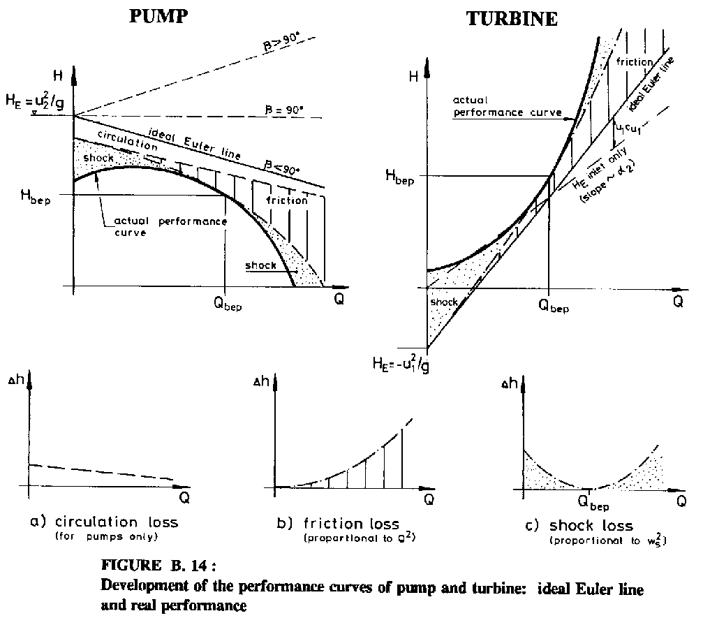1 Introduction Jet Engine Diagram Of An Axialflow Figure B 14 Development The Performance Curves Pump And Turbine Ideal Euler Line Real
