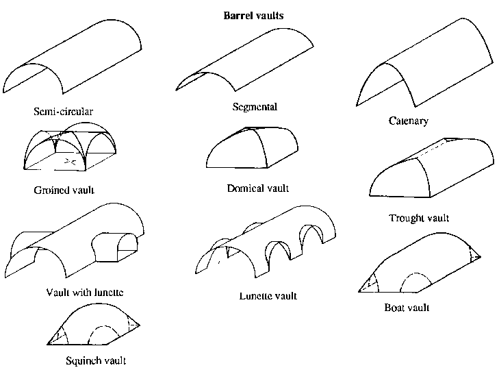 barrel vault definition
