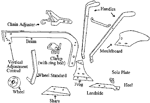 Mouldboard Plough Drawing of The Animal-drawn Plow