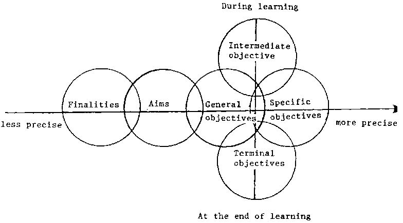 objective style of writing