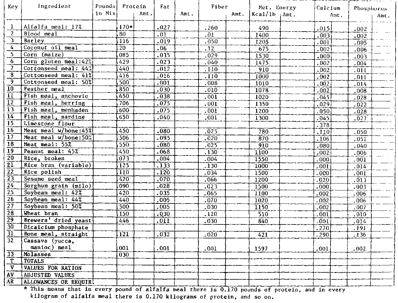 Practical poultry raising appendix d feed formulation chart nvjuhfo Image collections