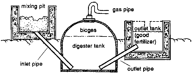 Biogas Plant Diagram Diagram of Biogas Plant Not