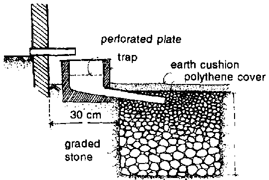Soakage pit for proper disposal of waste water