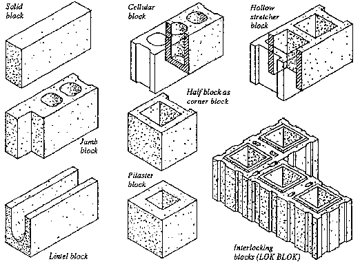 What are the average dimensions of concrete blocks?