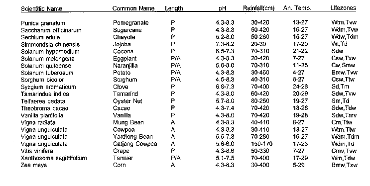 Table Maximum Ecological Amplitudes For Some Crops 2