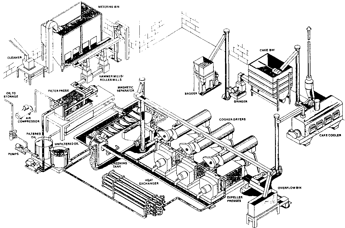 Figure 2 Flow diagram of expeller press vegetable oil plant (Courtesy  Anderson International Corp., Cleveland, US) the seed is heated and often  treated with ...