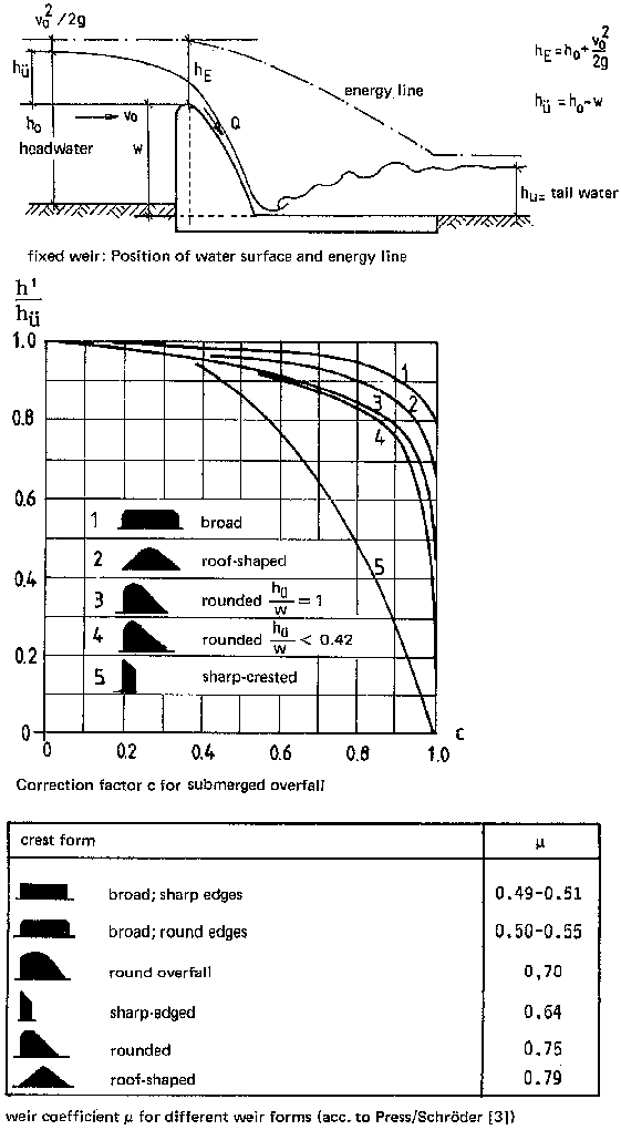 3 2 Hydraulic calculation of the free overfall weir