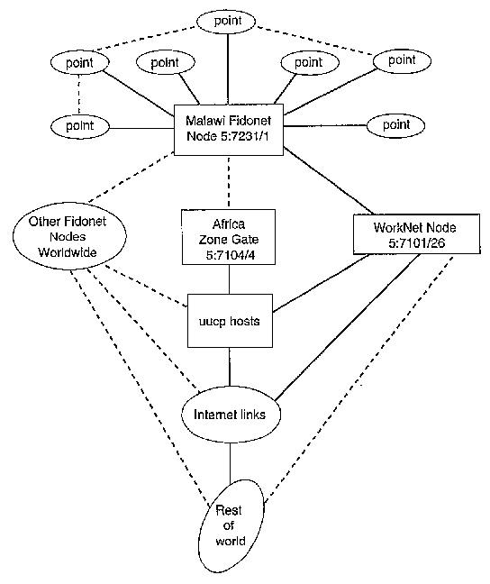 The Unima Fidonet Network Computer Networking For Communications In