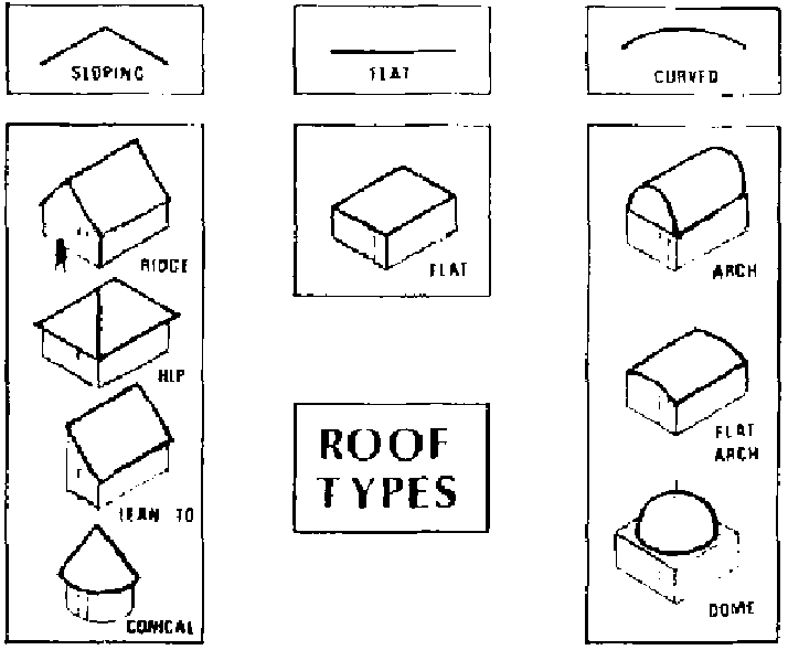 Roof Types Illustrations Roof Type Utar