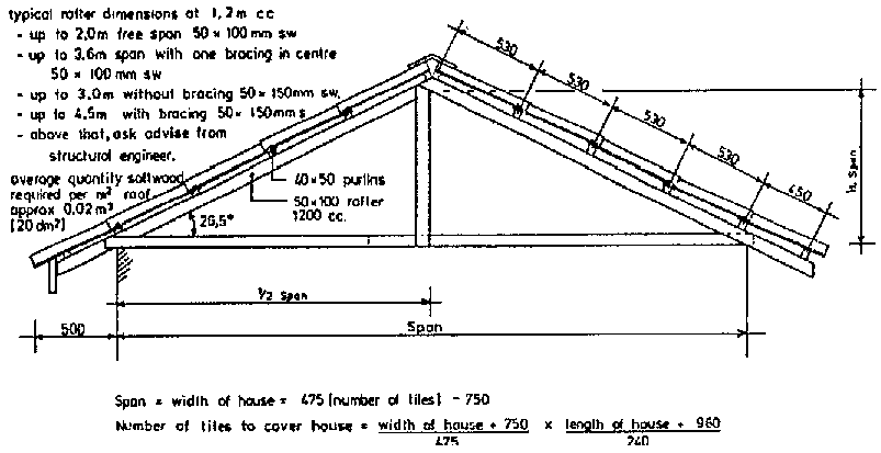 High Quality FIGURE Sc 1 Th 161. Image Number 6 Of Roof Dimensions ...