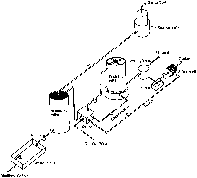 process flow diagram for natural gas processing plants