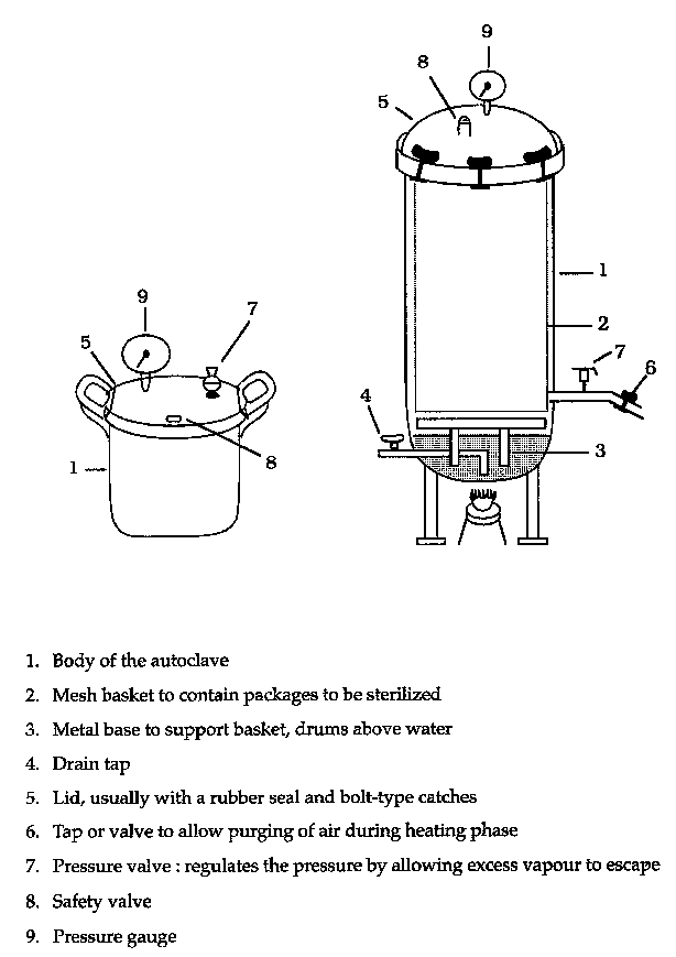 Directions for use of an  Labelled Diagram Of Hot Air Oven