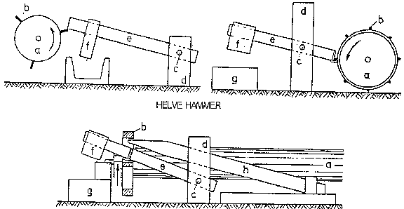 Tools For Mining Technical Chapter 12 Crushing 124 Stamp Mill