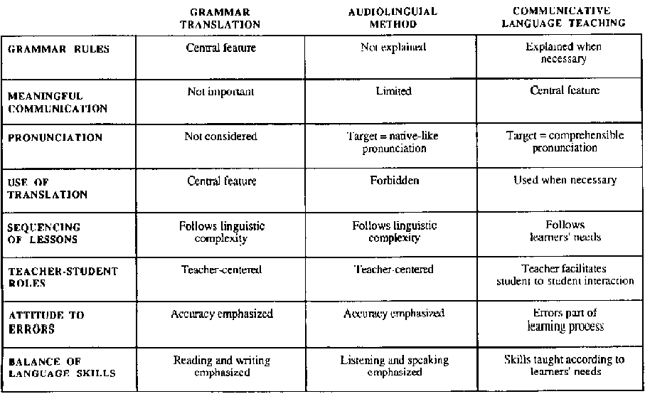 differences between grammar translation method and A discussion on the use of the grammar translation method in english teaching methodology: the grammar translation method by jonathan marks level: starter/beginner you will notice the difference between the target form and what you said.